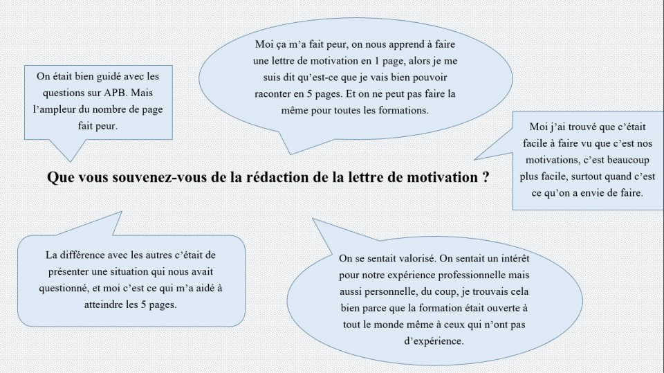 Comment Rediger La Lettre De Motivation Demandee Csetudiants